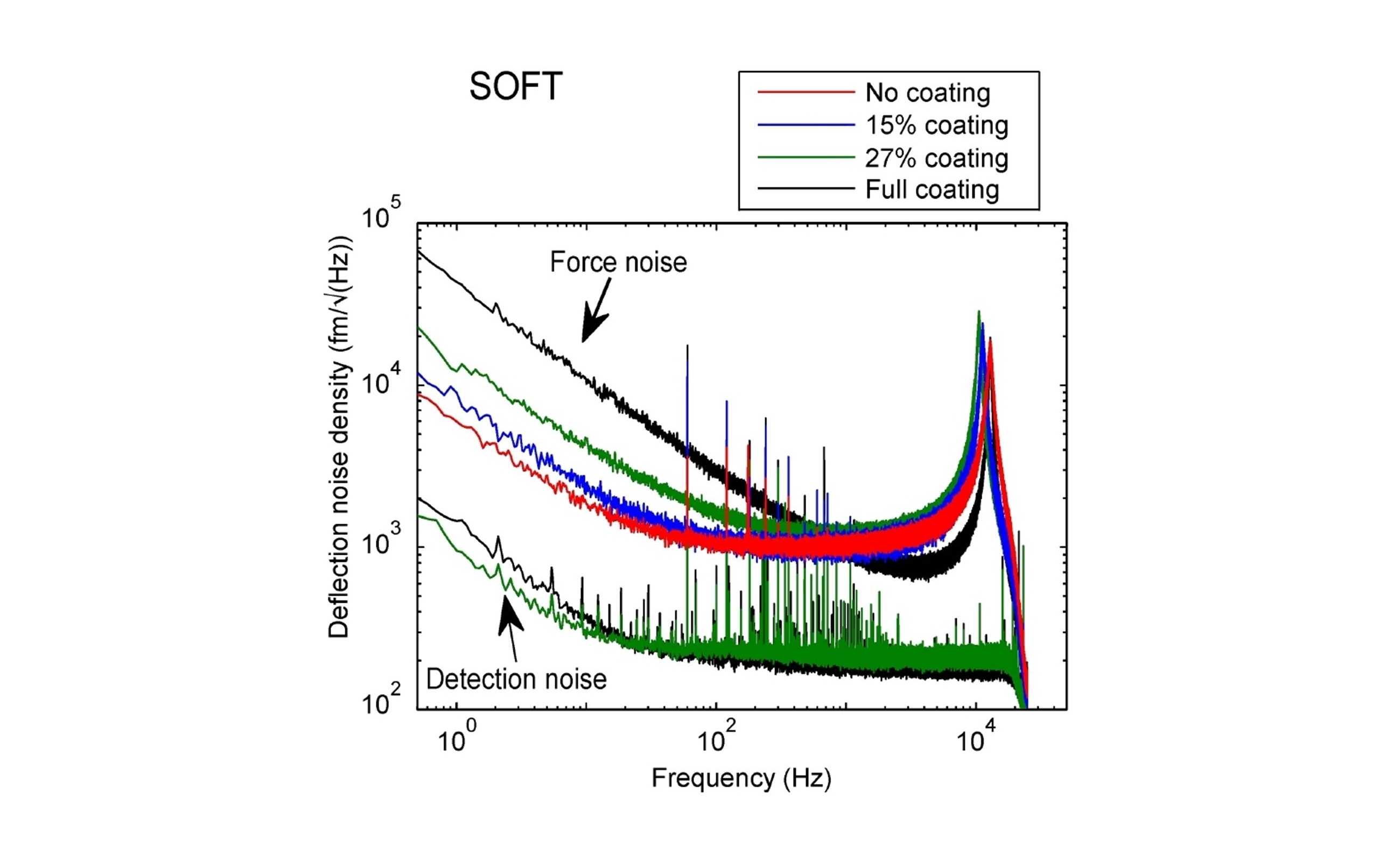 Force noise of cantilevers with different coating coverage percentages measured in high vacuum. From: Beilstein J. Nanotechnol. 2015, 6, 1450–1456.