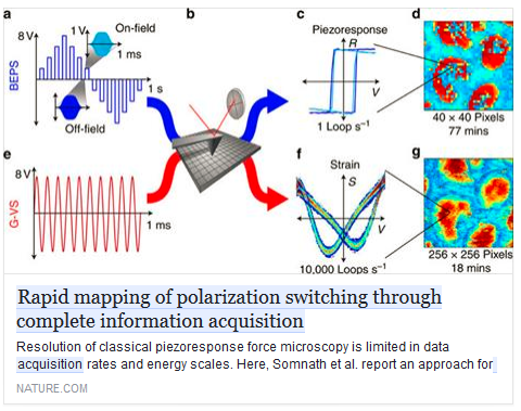 Rapid mapping of polarization switching through complete information acquisition