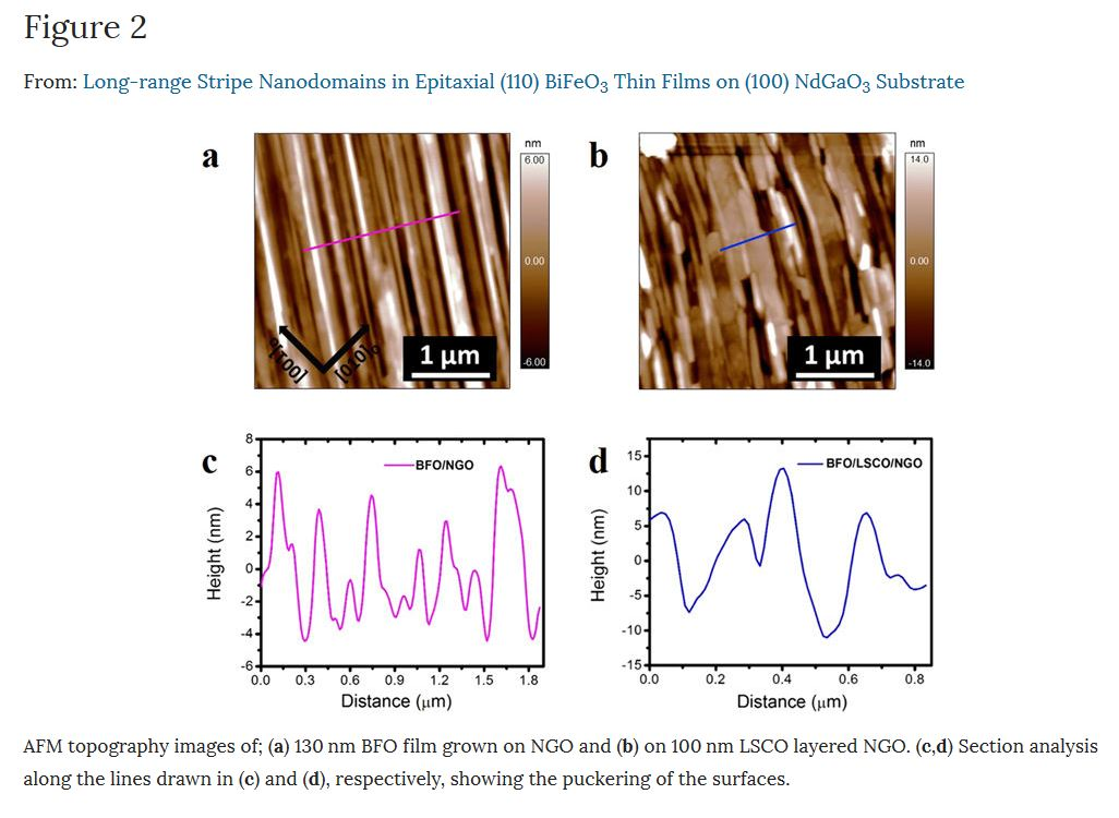 Figure 2: AFM topography images of; (a) 130nm BFO film grown on NGO and (b) on 100nm LSCO layered NGO. (c,d) Section analysis along the lines drawn in (c) and (d), respectively, showing the puckering of the surfaces. from: Long-range Stripe Nanodomains in Epitaxial (110) BiFeO3 Thin Films on (100) NdGaO3 Substrate