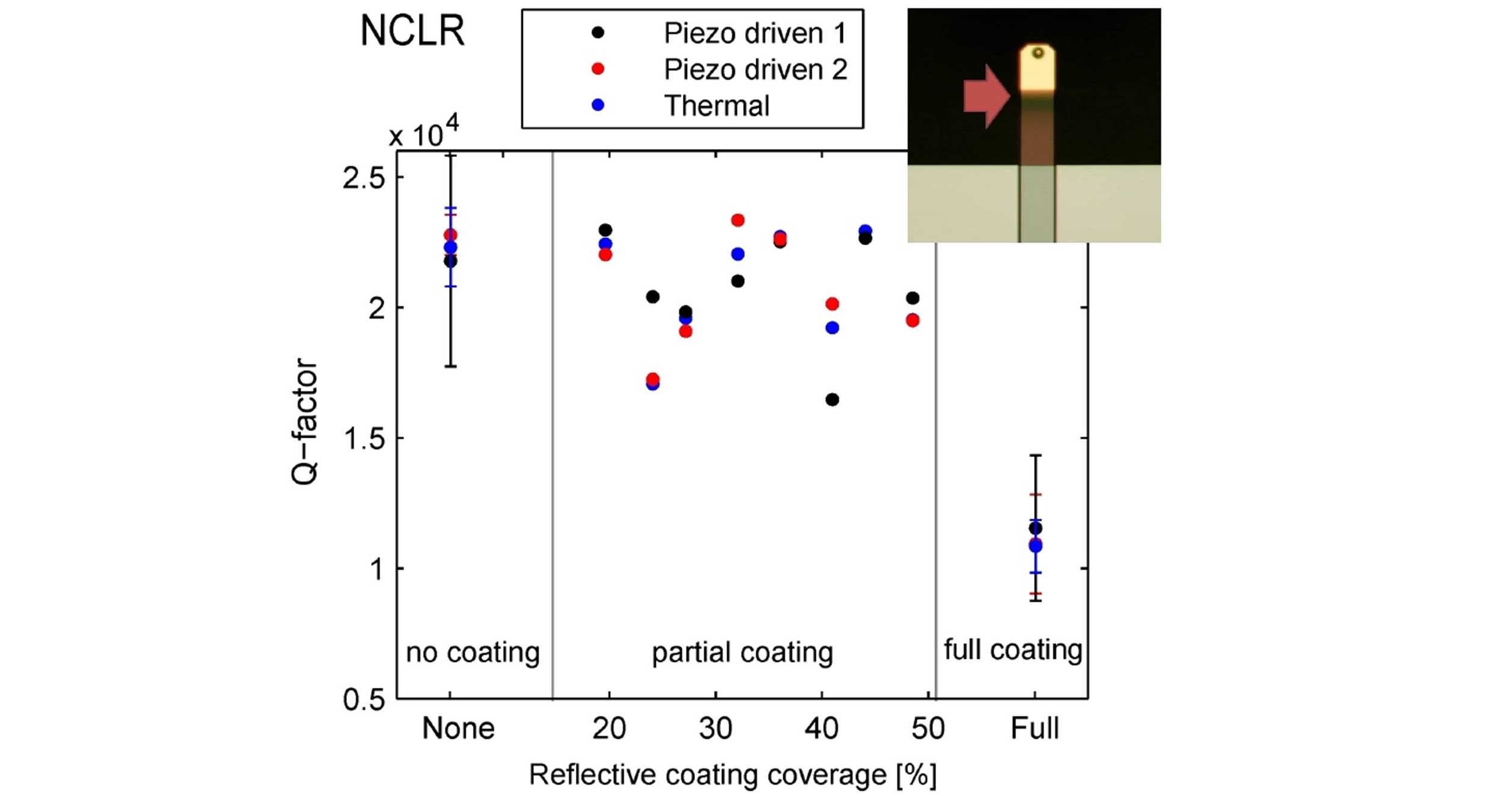 Q-factors of NCLR cantilevers with different coating coverage percentages measured in high vacuum. From: Beilstein J. Nanotechnol. 2015, 6, 1450–1456.