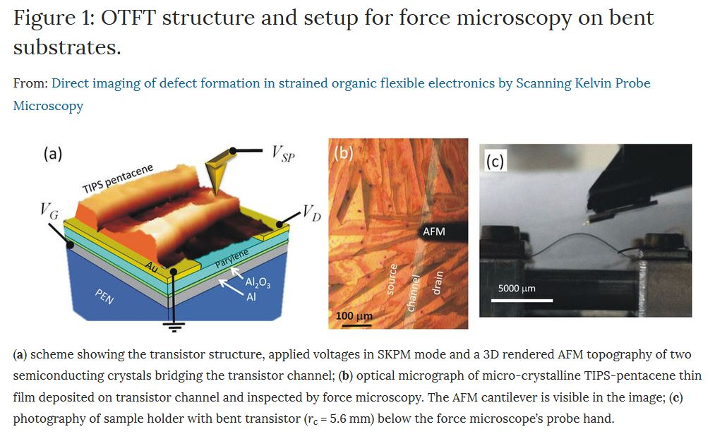 Figure 1: OTFT structure and setup for force microscopy on bent substrates. From: T. Cramer et. al.Direct imaging of defect formation in strained organic flexible electronics by Scanning Kelvin Probe Microscopy