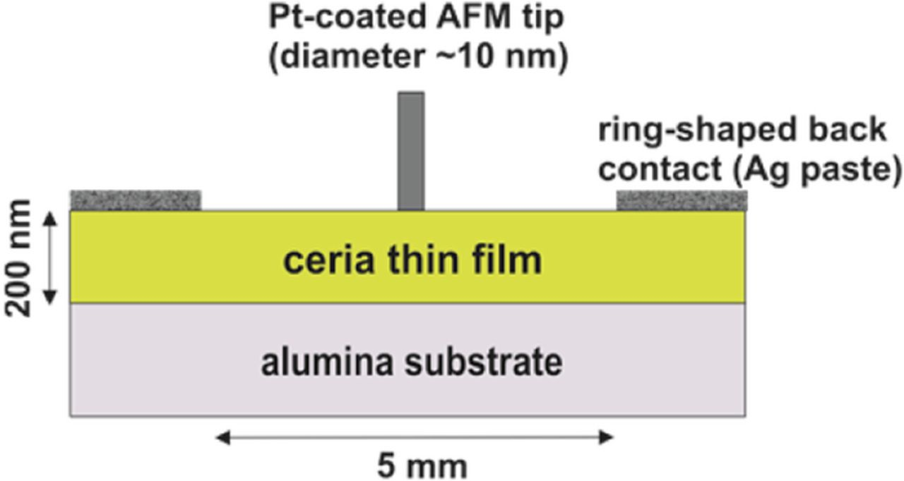 "Figure 1 from ""Room Temperature Polarization Phenomena in Nanocrystalline and Epitaxial Thin Films of Gd-Doped Ceria Studied by Kelvin Probe Force Microscopy"": Schematic of the experimental setup, NANOSENSORS PPP-NCST-Pt AFM probes were used"