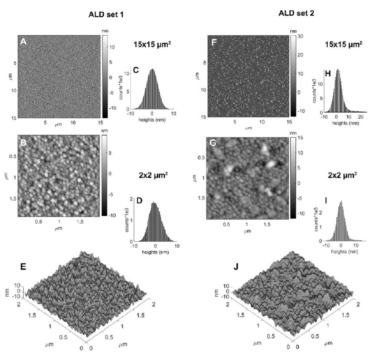 "Supplementary Information S8. showing the Atomic Force Microscopy (AFM)ALD films roughness characterization from «Nucleation in confinement generates long-range repulsion between rough calcite surfaces"" by Joanna Dziadkowiec et al.:  Figure S7 show the AFM height maps (A, B, E, F, G, J) and histograms of surface heights (C, D, H, I) of the initial set 1 (A-E) and set 2 (F-J) ALD calcite surfaces for two scan sizes of 15x15 μm2(A, C, F, H)and 2x2 μm2(B, D, E, G, I, J). The images E and J show 3D height maps of the B, G height maps, respectively"