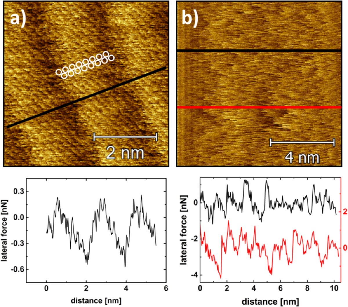 "Figure 3 from ""Single layer graphene induces load-bearing molecular layering at the hexadecane-steel interface"" by G Krämer et al.:  High-resolution lateral force maps recorded in hexadecane with a normal force of 3 nN. (a) On graphene, the adsorbed hexadecane molecules arrange in form of lamellae with a width of 2.1 nm. The cross-section was taken along the line indicated. The schematic depiction of the orientation of one hexadecane molecule is informed by the results in [21]. (b) On the steel substrate, an irregular stick-slip pattern with a characteristic slip length of about 1 nm is observed. The two cross-sections are taken the along the lines indicated in the respective color."