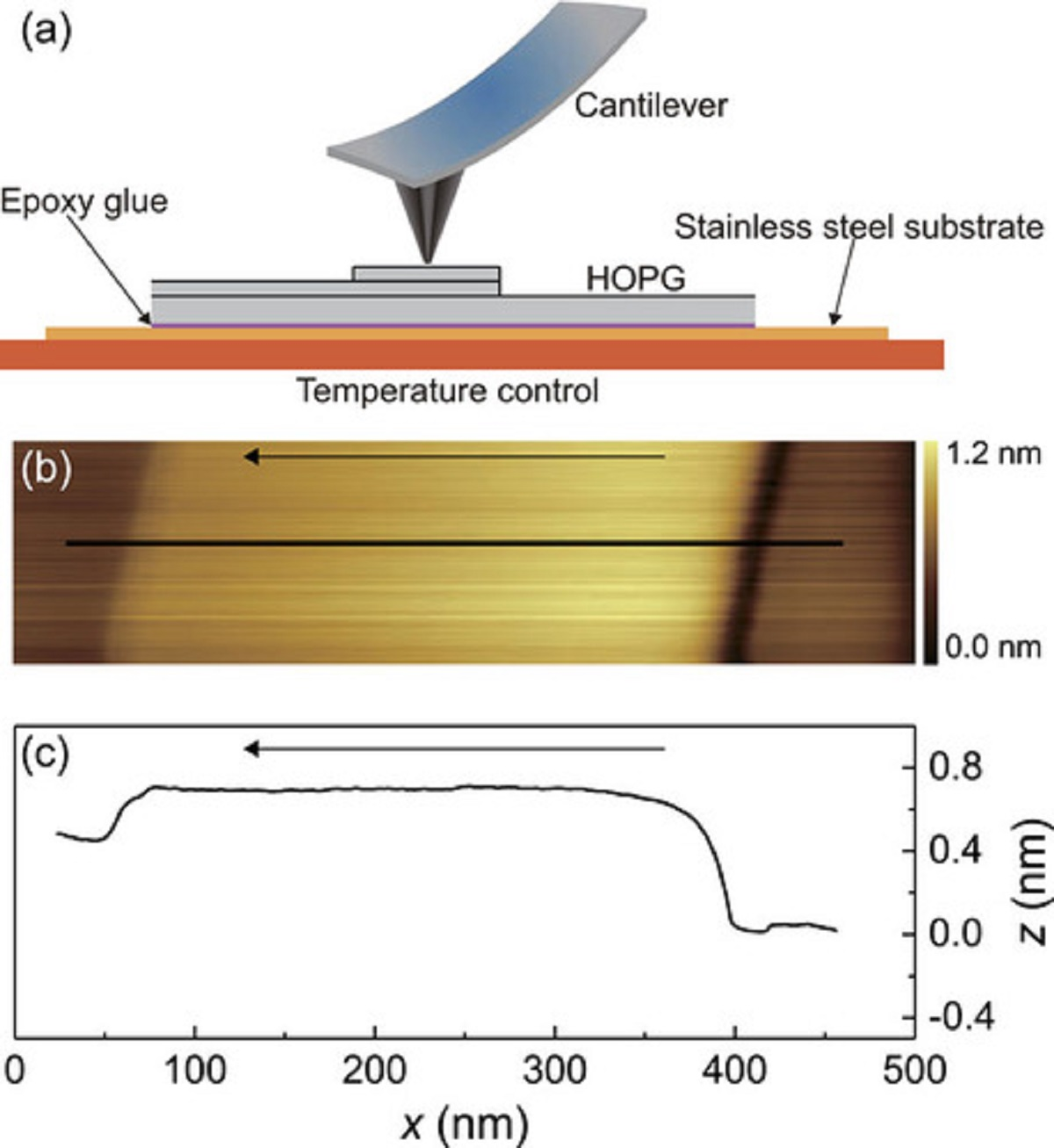 Temperature effects on the nano-friction across exposed atomic step edges - news